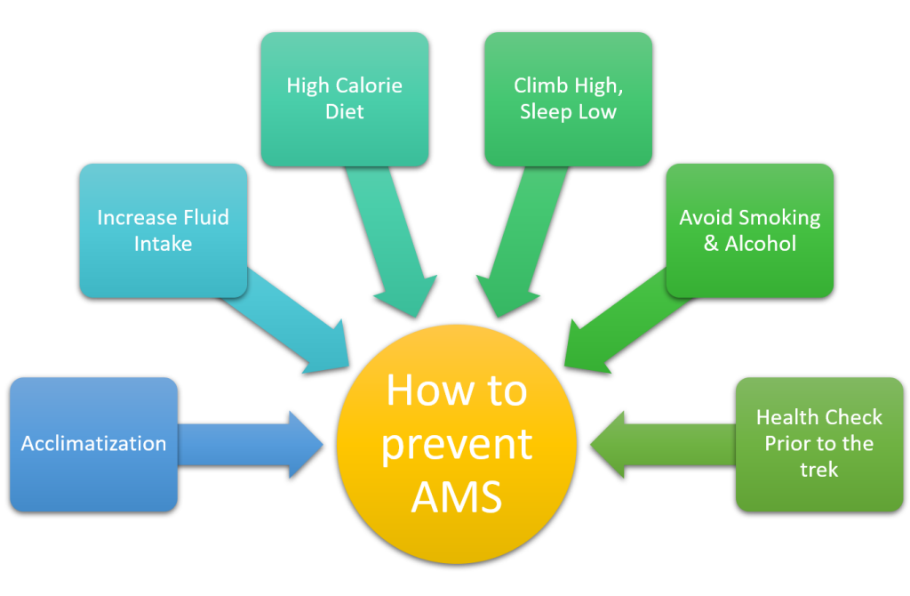 how to prevent ams