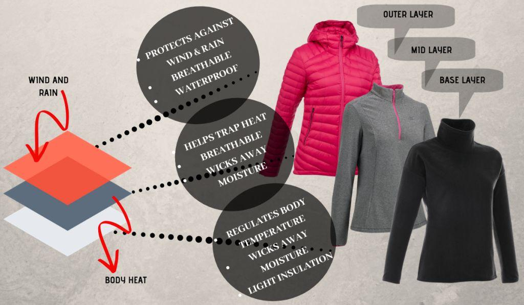 layering of upper body for high altitude himalayan trek