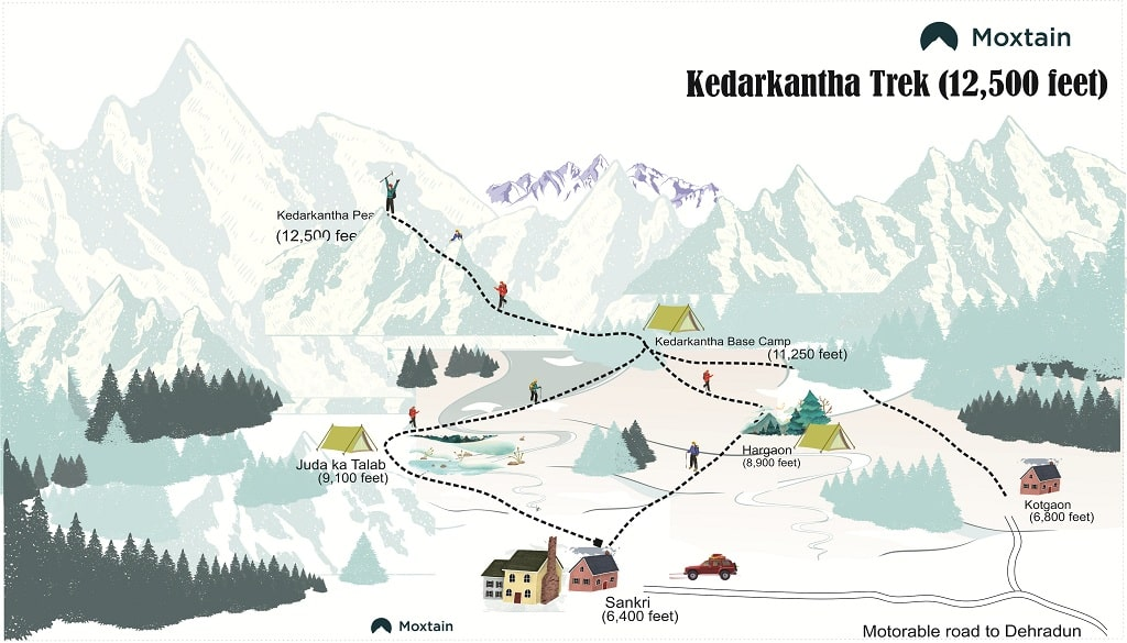 kedarkantha trek map