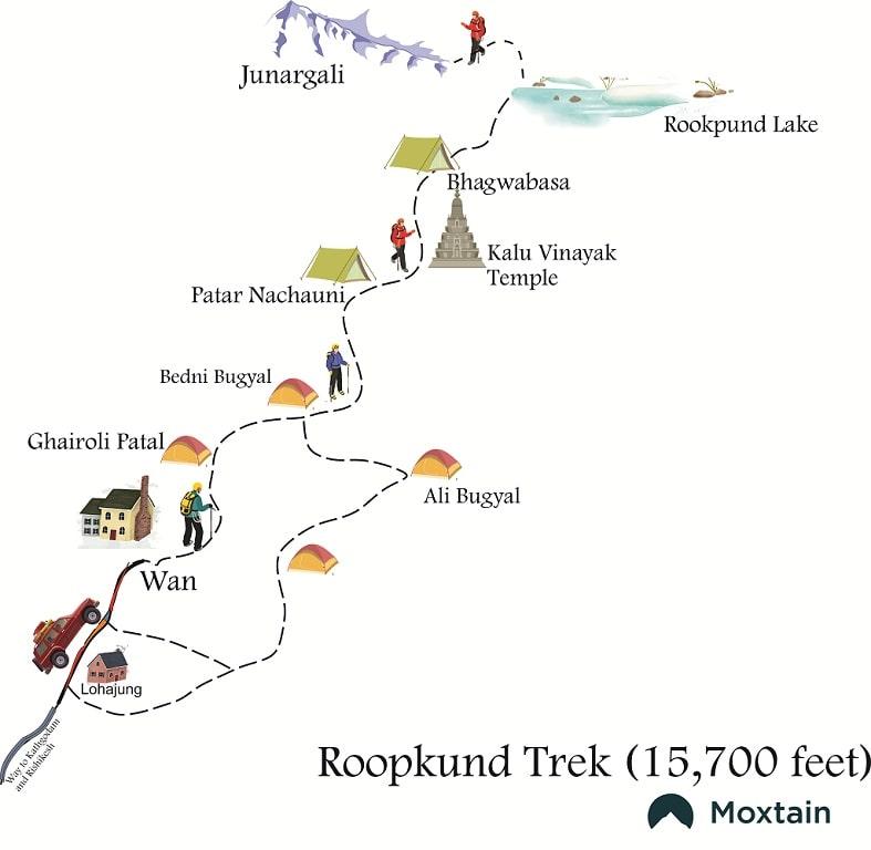 roopkund trek route